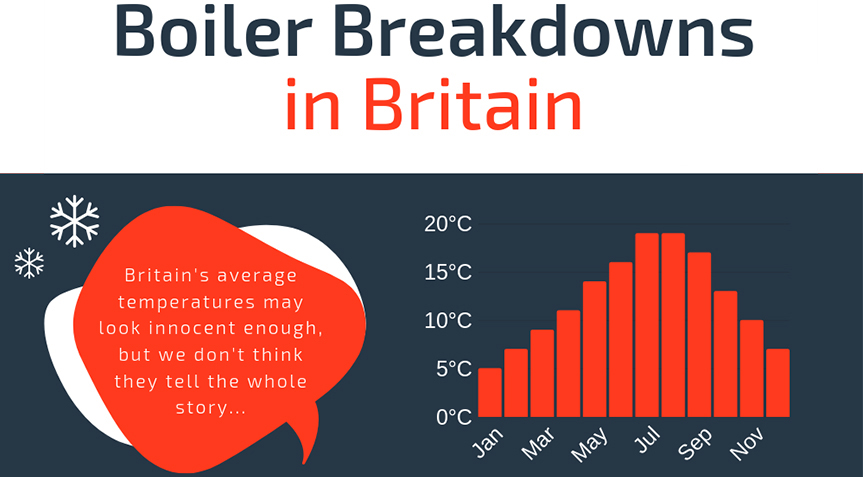 Boiler breakdowns during cold weather events in Britain